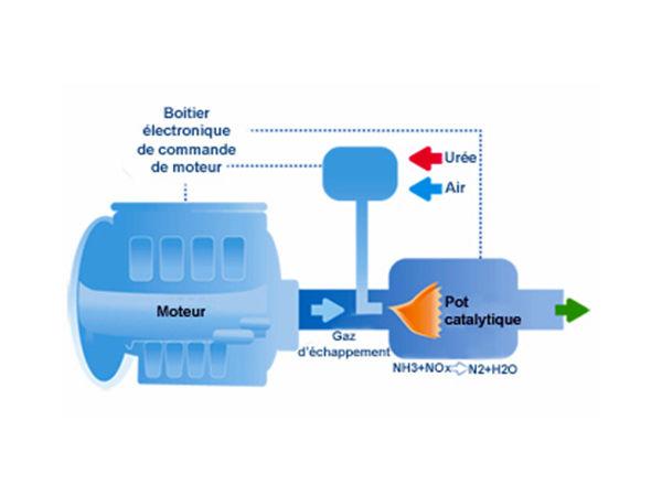 scr-system-diesel